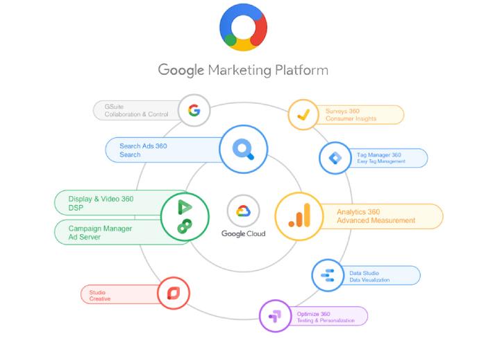 Google marketing là chiến lược mà bất kỳ doanh nghiệp nào cũng cần đầu tư