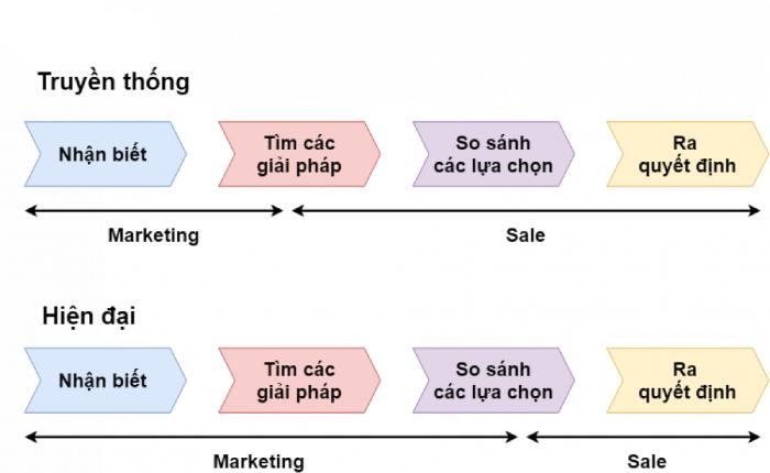 So sánh hình thức marketing truyền thống và hiện đại