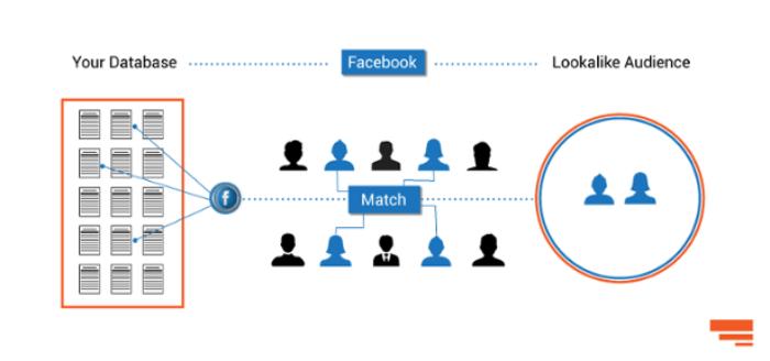 Bằng tính năng lookalike, quảng cáo facebook sẽ tìm tới những đối tượng tương đồng