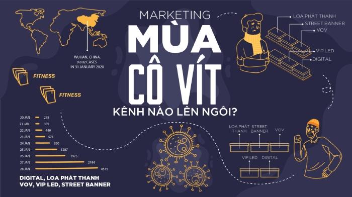 Phương pháp tiếp cận khách hàng trên kênh Marketing Online mùa Covid