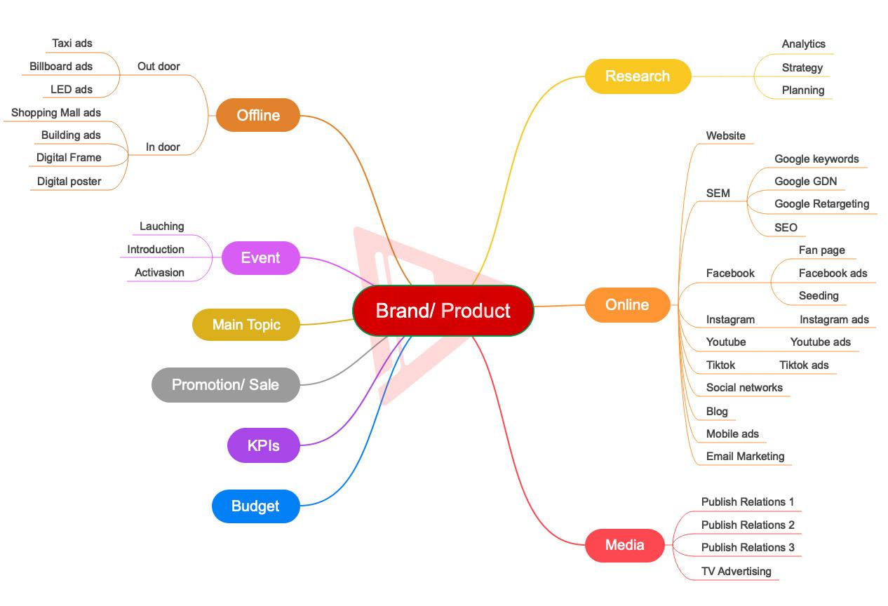 Marketing tổng thể là chiến lược cần thiết cho bất kỳ doanh nghiệp nào